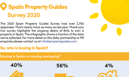 Good news – second home owners and buyers allowed back to Spain!
