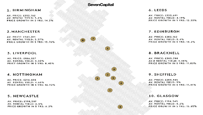 Where is best to invest? Top ten investment hotspots for 2021