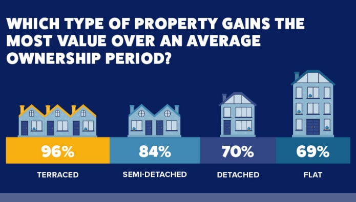 Revealed – where are the UK's property value hotspots?