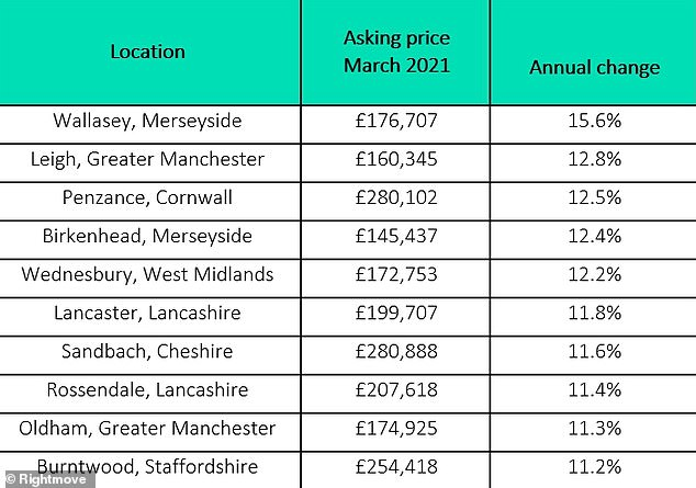 Top 10 hotspots:Seven out of the top ten highest risers are all locations in the North West